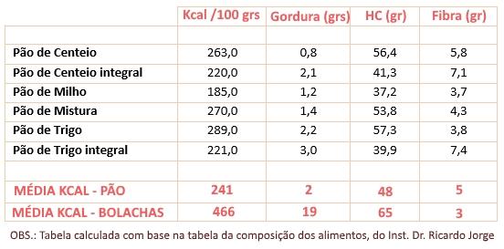 Tabela_nutricional do pao